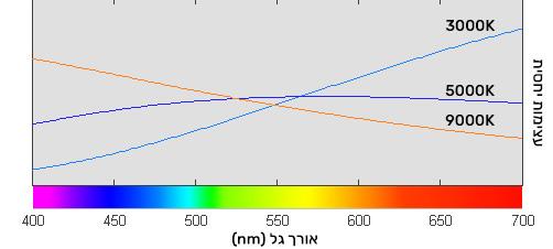 גרף שמציג את הטמפרטורה של צבע מול אורכי גל שונים